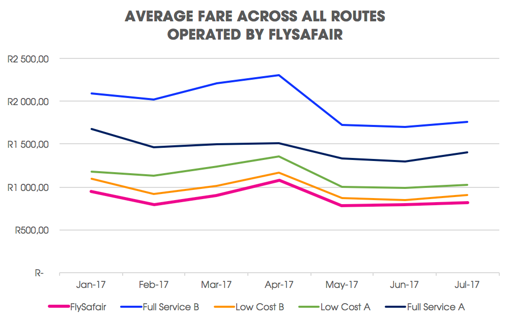line graph displaying the average fare across all routes operated by FlySafair