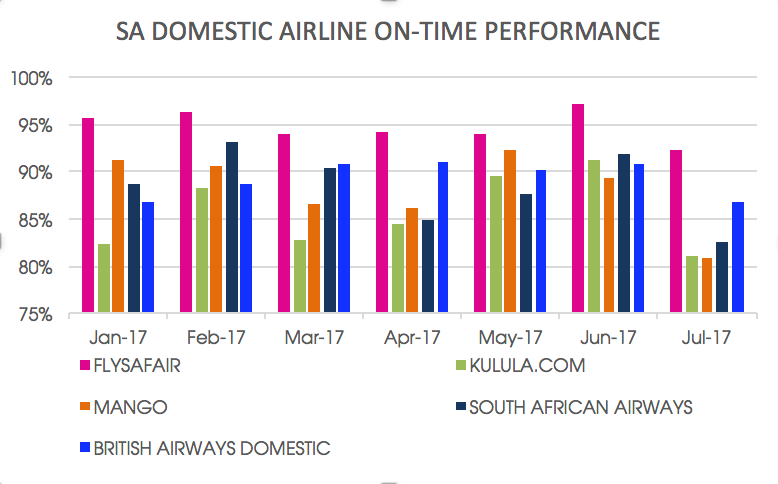 Bar graphs displaying South Africa's domestic airline on-time performance